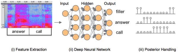 DeepKWS_Framework