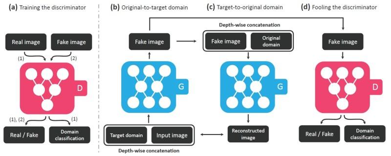 StarGAN_diagram