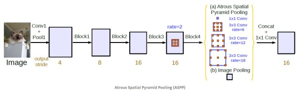 atrous_spatial_pyramid_pooling_aspp