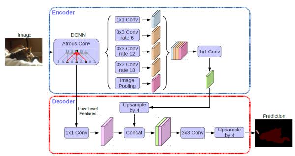 deeplab_structure