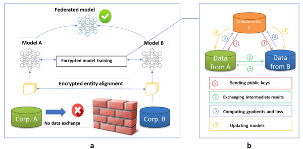 gmis2019_vertical_federated_learning_architecture